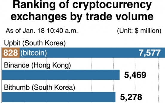 [Monitor] Korean cryptocurrency exchange tops world in trade volume