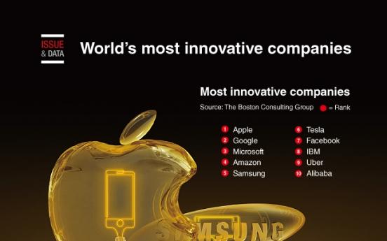 [Graphic News] World's most innovative companies