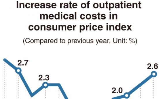 [Monitor] Medical costs show largest surge in 10 years