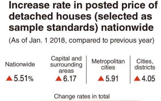 [Monitor] Detached house prices surge