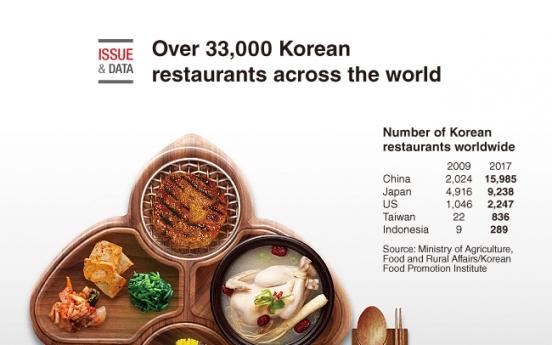 [Graphic News] Over 33,000 Korean restaurants across the world