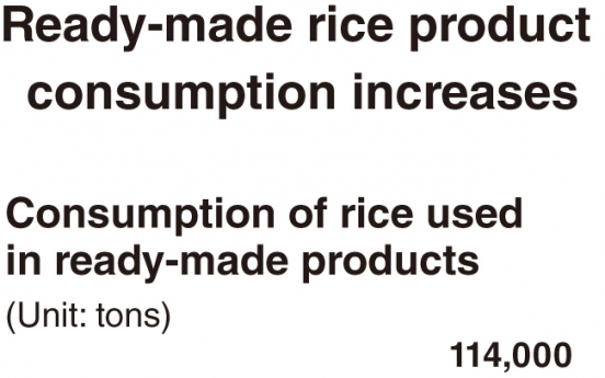 [Monitor] Ready-made rice consumption increases