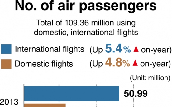 [Monitor] Air passenger traffic reaches all-time high in 2017