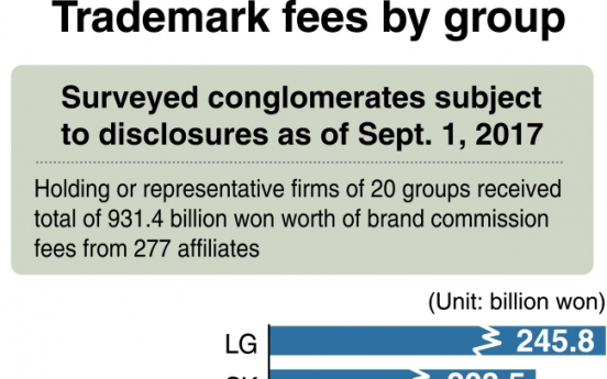 [Monitor] Conglomerates collect nearly W1tr in trademark fees: FTC