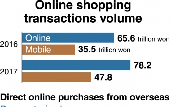 [Monitor] Online shopping surpasses 78 trillion won