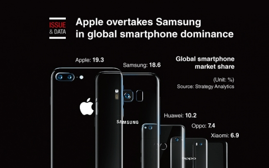 [Graphic News] Apple overtakes Samsung in global smartphone dominance