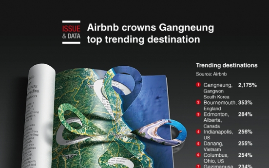 [Graphic News] Airbnb crowns Gangneung top trending destination