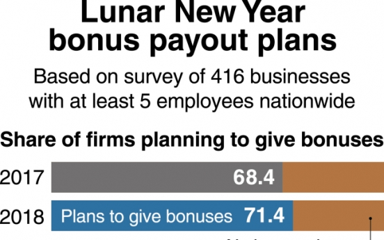 [Monitor] More businesses plan Lunar New Year bonuses