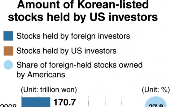[Monitor] US holdings of Korean stocks at record, rate hike-induced exodus feared
