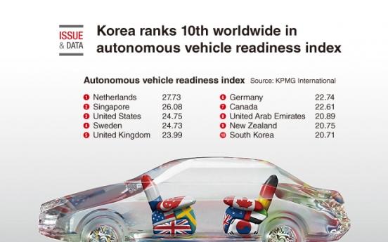 [Graphic News] Korea ranks 10th worldwide in autonomous vehicle
