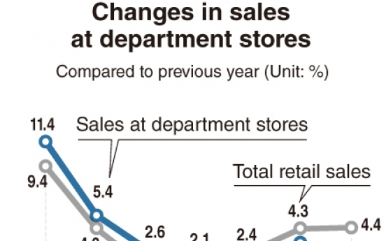 [Monitor] Sales at department stores drop