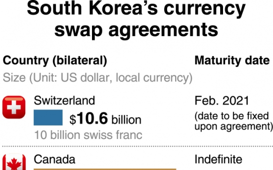 [Monitor] S. Korea to seal landmark currency swap deal with Switzerland