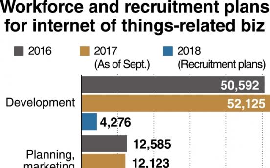IoT revenues surge 23 percent: data