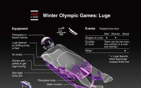 [Graphic News] Winter Olympic Games: Luge