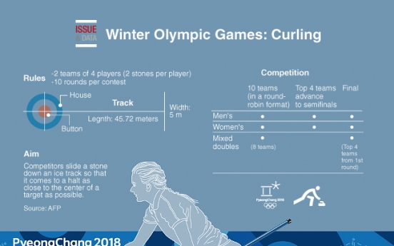 [Graphic News] Winter Olympic Games: Curling