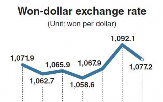 Korea needs proper response to currency fluctuations