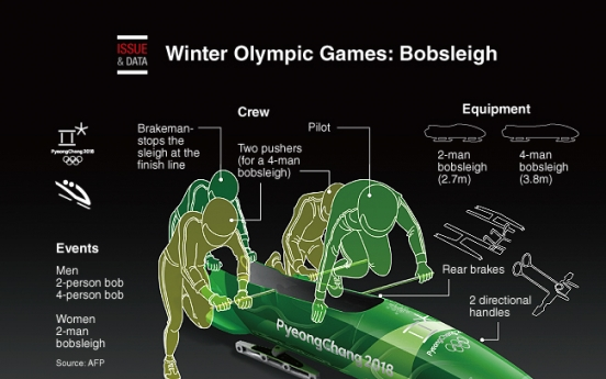 [Graphic News] Winter Olympic Games: Bobsleigh