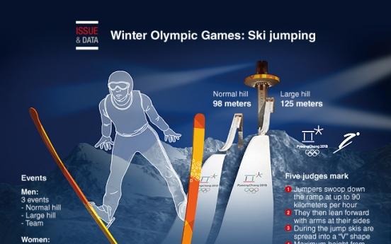 [Graphic News] Winter Olympics: Ski jumping