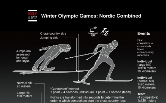 [Graphic News] Winter Olympic Games: Nordic Combined