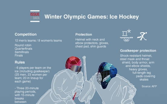 [Graphic News] Winter Olympic Games: Hockey