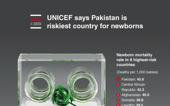 [Graphic News] UNICEF says Pakistan is riskiest country for newborns