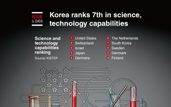 [Graphic News] Korea ranks 7th in science, technology capabilities