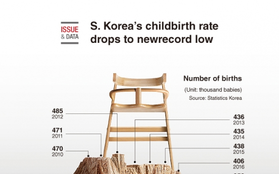 [Graphic News] S. Korea's childbirth rate continues to drop