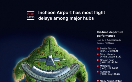[Graphic News] Incheon Airport has most flight delays among major hubs