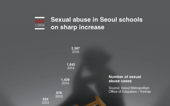 [Graphic News] Sexual abuse in Seoul schools on sharp increase