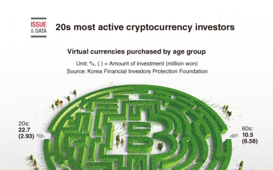 [Graphic News] 20s most active cryptocurrency investing