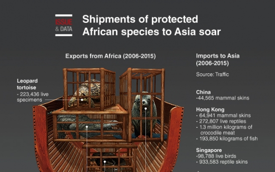 [Graphic News] Shipments of protected African species to Asia soar
