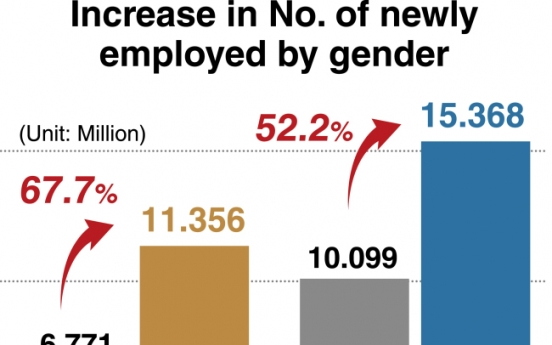 [Monitor] Job market for women greatly improves
