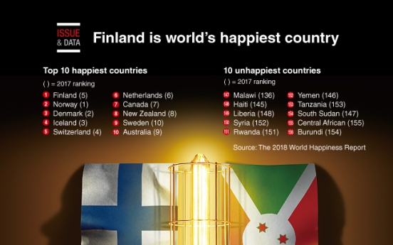 [Graphic News] Finland is world's happiest country
