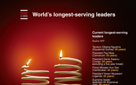 [Graphic News] World's longest-serving leaders