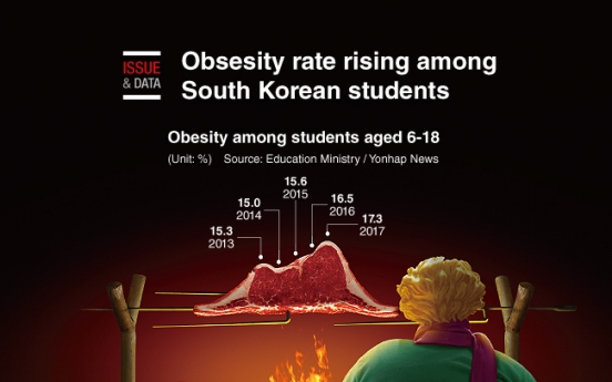 [Graphic News] Obsesity rate rising among S. Korean students