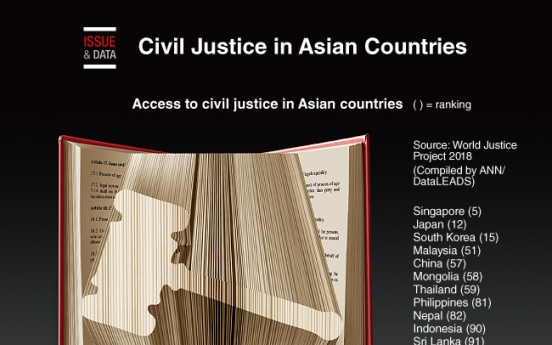 [Graphic News] Civil Justice in Asian Countries