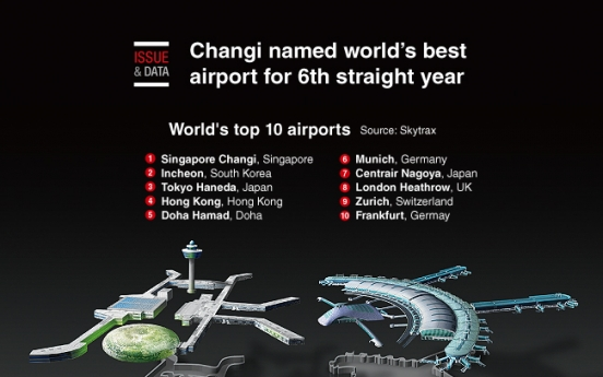 [Graphic News] Changi named world's best airport for 6th straight year