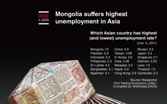 [Graphic News] Mongolia suffers highest unemployment in Asia
