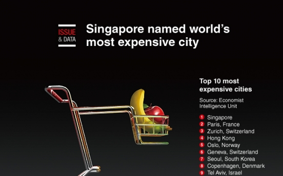 [Graphic News] Singapore named world's most expensive city