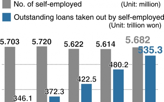 [Monitor] Loans taken by self-employed surge