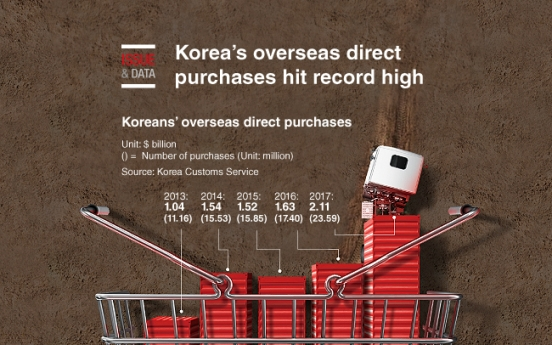 [Graphic News] Korea's overseas direct purchases hit record high