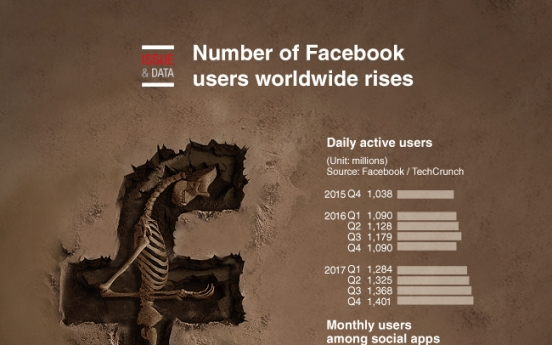 [Graphic News] Number of Facebook users worldwide rises