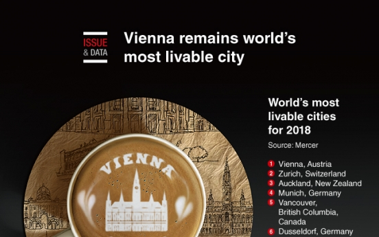 [Graphic News] Vienna remains world's most livable city