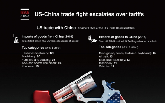 [Graphic News] US-China trade fight escalates over tariffs