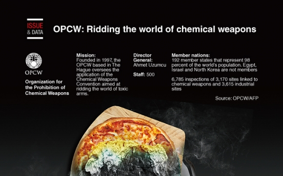 [Graphic News] OPCW: Ridding the world of chemical weapons