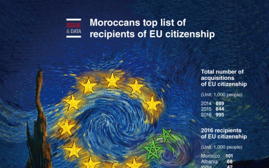 [Graphic News] Moroccans top list of recipients of EU citizenship