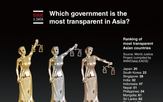[Graphic News] Which government is the most transparent in Asia?