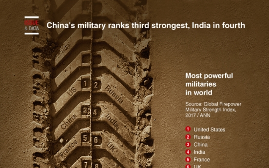 [Graphic News] China's military ranks third strongest, India in fourth