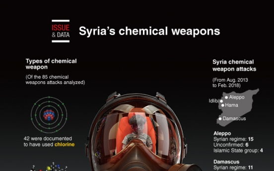 [Graphic News] Syria's chemical weapons