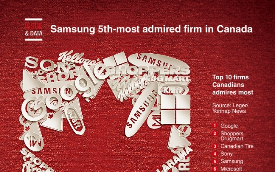 [Graphic News] Samsung 5th-most admired firm in Canada